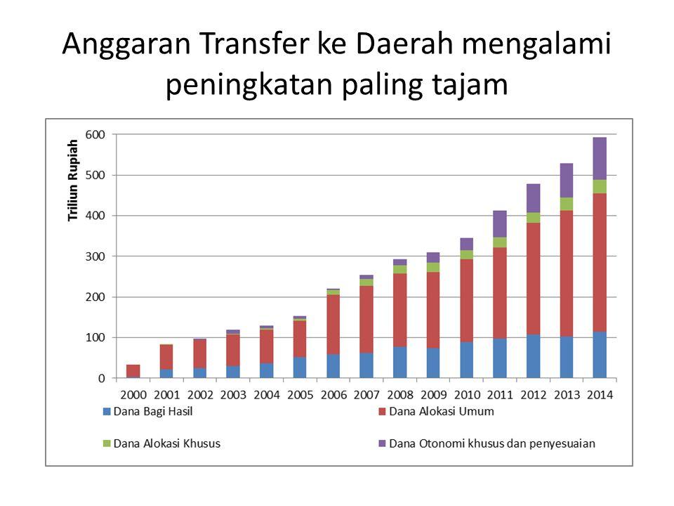 Anggaran Transfer ke Daerah mengalami peningkatan paling tajam
