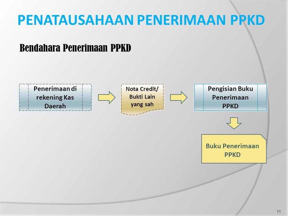 PENATAUSAHAAN PENERIMAAN PPKD Bendahara Penerimaan PPKD Penerimaan di rekening Kas Daerah Nota Credit/ Bukti Lain yang sah Pengisian Buku Penerimaan P