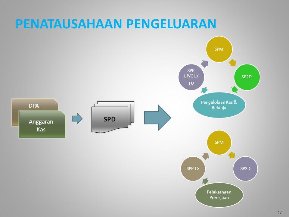 SPD DPA Anggaran Kas SPMSP2D Pengelolaan Kas & Belanja SPP UP/GU/ TU SPMSP2D Pelaksanaan Pekerjaan SPP LS PENATAUSAHAAN PENGELUARAN 17