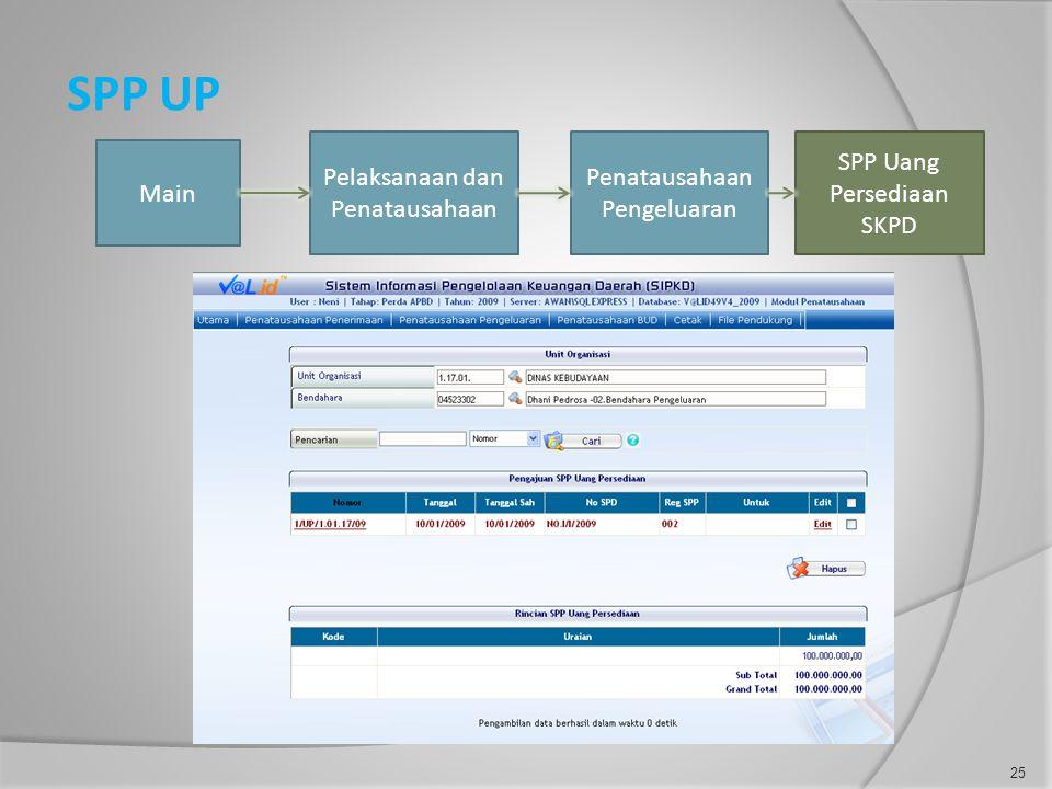 SPP UP Main Pelaksanaan dan Penatausahaan Penatausahaan Pengeluaran SPP Uang Persediaan SKPD 25