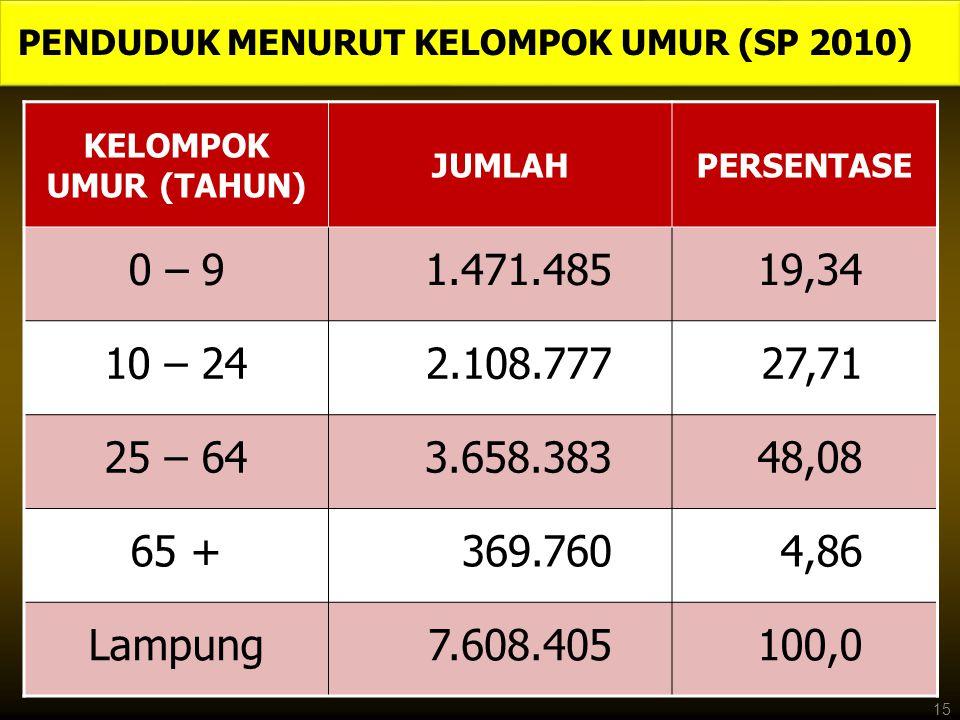PENDUDUK MENURUT KELOMPOK UMUR (SP 2010) KELOMPOK UMUR (TAHUN) JUMLAHPERSENTASE 0 – 91.471.48519,34 10 – 242.108.77727,71 25 – 643.658.38348,08 65 +369.7604,86 Lampung7.608.405100,0 15