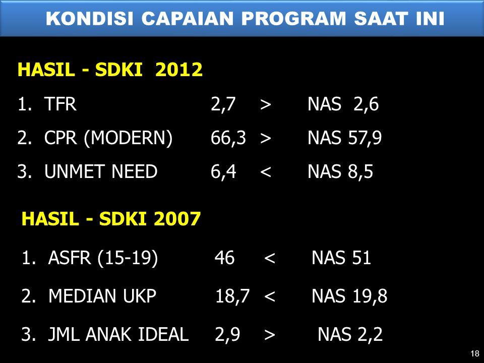KONDISI CAPAIAN PROGRAM SAAT INI HASIL - SDKI 2007 1.ASFR (15-19)46<NAS 51 2.MEDIAN UKP18,7<NAS 19,8 3.JML ANAK IDEAL2,9> NAS 2,2 HASIL - SDKI 2012 1.TFR2,7>NAS 2,6 2.CPR (MODERN)66,3>NAS 57,9 3.UNMET NEED6,4<NAS 8,5 18