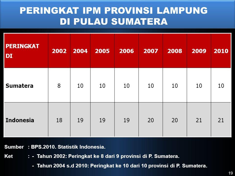 I Sumber: BPS.2010. Statistik Indonesia. Ket: - Tahun 2002: Peringkat ke 8 dari 9 provinsi di P. Sumatera. - Tahun 2004 s.d 2010: Peringkat ke 10 dari