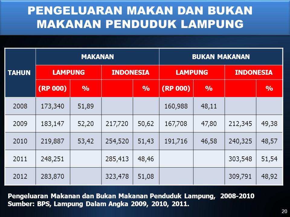 I Pengeluaran Makanan dan Bukan Makanan Penduduk Lampung, 2008-2010 Sumber: BPS, Lampung Dalam Angka 2009, 2010, 2011. TAHUN MAKANANBUKAN MAKANAN LAMP