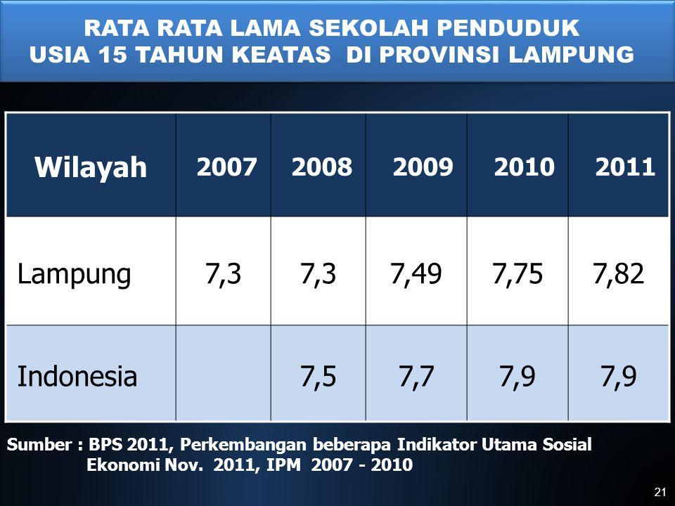 I Wilayah 20072008200920102011 Lampung7,3 7,497,757,82 Indonesia7,57,77,9 Sumber : BPS 2011, Perkembangan beberapa Indikator Utama Sosial Ekonomi Nov.