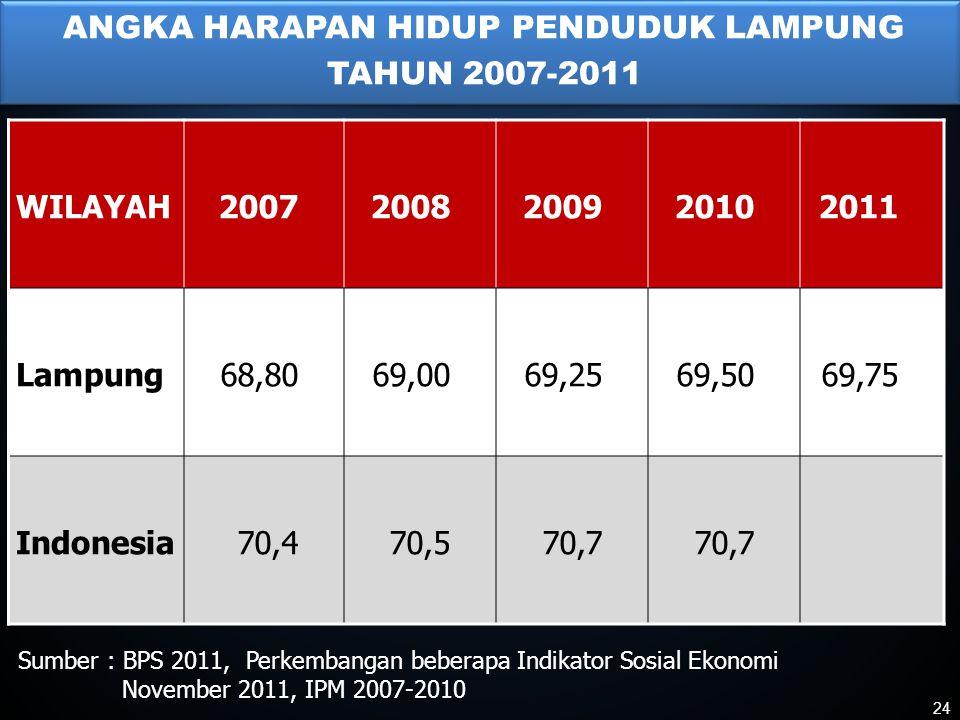 ANGKA HARAPAN HIDUP PENDUDUK LAMPUNG TAHUN 2007-2011 Sumber : BPS 2011, Perkembangan beberapa Indikator Sosial Ekonomi November 2011, IPM 2007-2010 WILAYAH20072008200920102011 Lampung68,8069,0069,2569,5069,75 Indonesia70,470,570,7 24