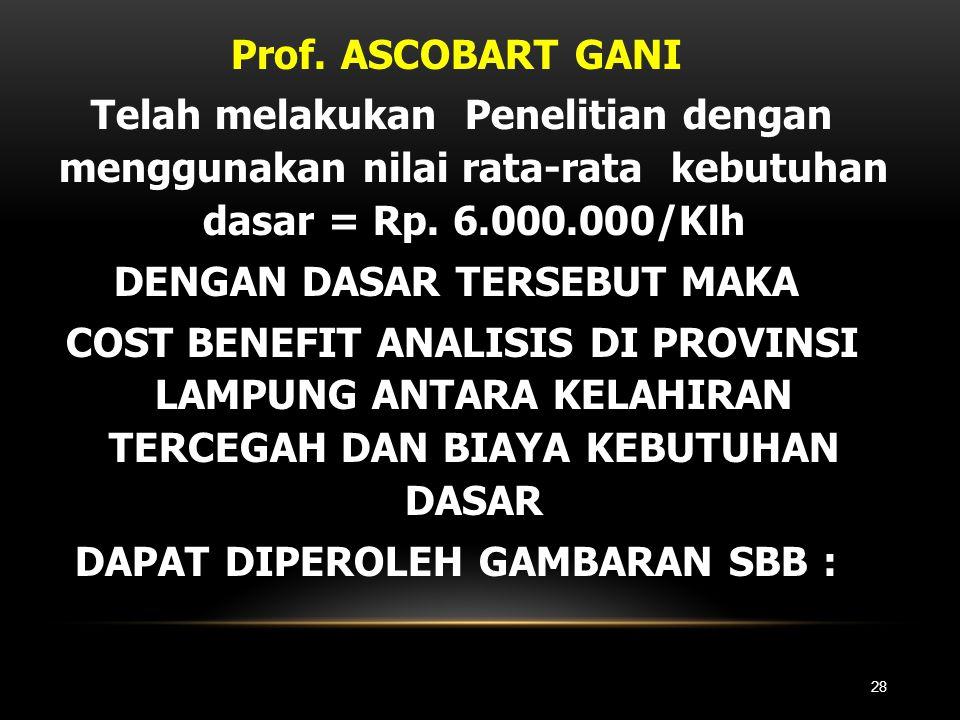Prof. ASCOBART GANI Telah melakukan Penelitian dengan menggunakan nilai rata-rata kebutuhan dasar = Rp. 6.000.000/Klh DENGAN DASAR TERSEBUT MAKA COST