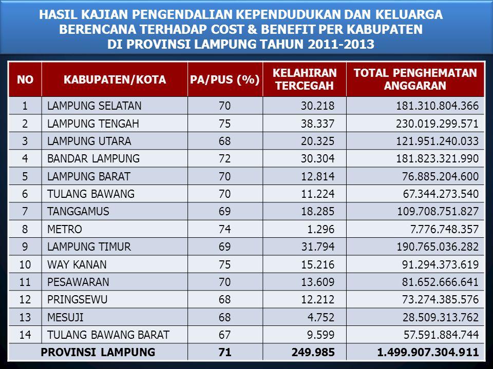 HASIL KAJIAN PENGENDALIAN KEPENDUDUKAN DAN KELUARGA BERENCANA TERHADAP COST & BENEFIT PER KABUPATEN DI PROVINSI LAMPUNG TAHUN 2011-2013 NOKABUPATEN/KOTAPA/PUS (%) KELAHIRAN TERCEGAH TOTAL PENGHEMATAN ANGGARAN 1LAMPUNG SELATAN7030.218181.310.804.366 2LAMPUNG TENGAH7538.337230.019.299.571 3LAMPUNG UTARA6820.325121.951.240.033 4BANDAR LAMPUNG7230.304181.823.321.990 5LAMPUNG BARAT7012.81476.885.204.600 6TULANG BAWANG7011.22467.344.273.540 7TANGGAMUS6918.285109.708.751.827 8METRO741.2967.776.748.357 9LAMPUNG TIMUR6931.794190.765.036.282 10WAY KANAN7515.21691.294.373.619 11PESAWARAN7013.60981.652.666.641 12PRINGSEWU6812.21273.274.385.576 13MESUJI684.75228.509.313.762 14TULANG BAWANG BARAT679.59957.591.884.744 PROVINSI LAMPUNG71249.9851.499.907.304.911