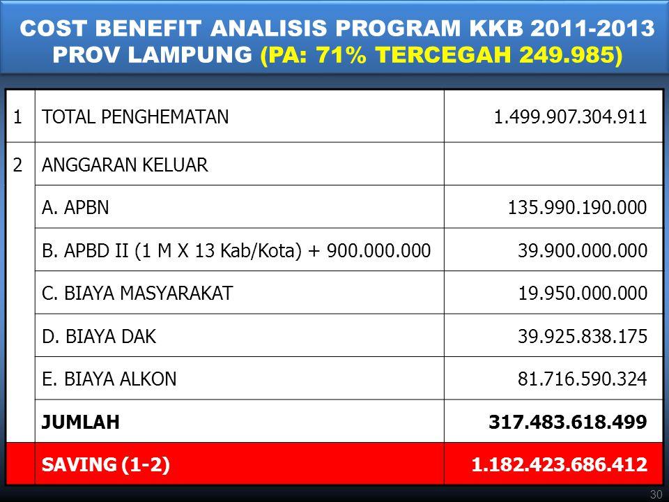 COST BENEFIT ANALISIS PROGRAM KKB 2011-2013 PROV LAMPUNG (PA: 71% TERCEGAH 249.985) 1TOTAL PENGHEMATAN1.499.907.304.911 2ANGGARAN KELUAR A.