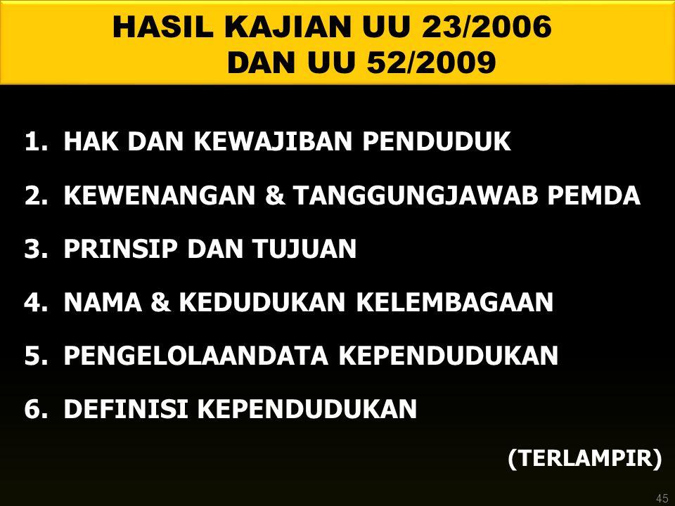 1.HAK DAN KEWAJIBAN PENDUDUK 2.KEWENANGAN & TANGGUNGJAWAB PEMDA 3.PRINSIP DAN TUJUAN 4.NAMA & KEDUDUKAN KELEMBAGAAN 5.PENGELOLAANDATA KEPENDUDUKAN 6.DEFINISI KEPENDUDUKAN (TERLAMPIR) HASIL KAJIAN UU 23/2006 DAN UU 52/2009 45