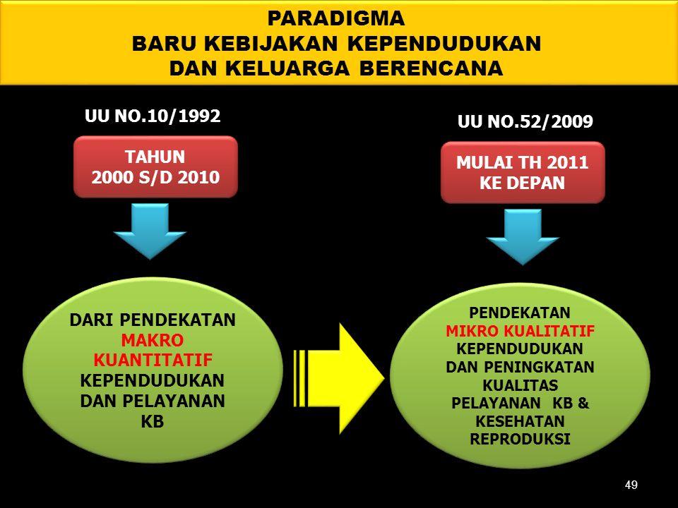 PARADIGMA BARU KEBIJAKAN KEPENDUDUKAN DAN KELUARGA BERENCANA TAHUN 2000 S/D 2010 TAHUN 2000 S/D 2010 MULAI TH 2011 KE DEPAN MULAI TH 2011 KE DEPAN DAR