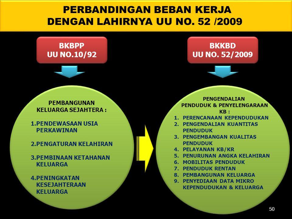 PERBANDINGAN BEBAN KERJA DENGAN LAHIRNYA UU NO. 52 /2009 BKBPP UU NO.10/92 BKBPP UU NO.10/92 BKKBD UU NO. 52/2009 BKKBD UU NO. 52/2009 PEMBANGUNAN KEL