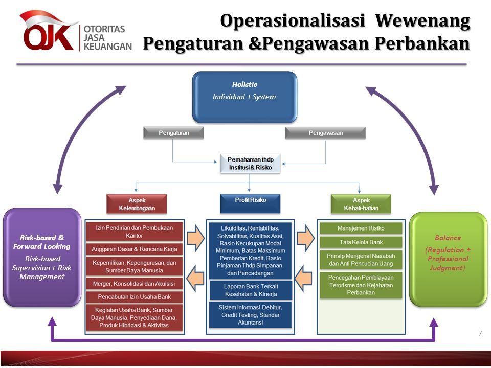 7 Operasionalisasi Wewenang Pengaturan &Pengawasan Perbankan Holistic Individual + System Balance (Regulation + Professional Judgment) Risk-based & Fo