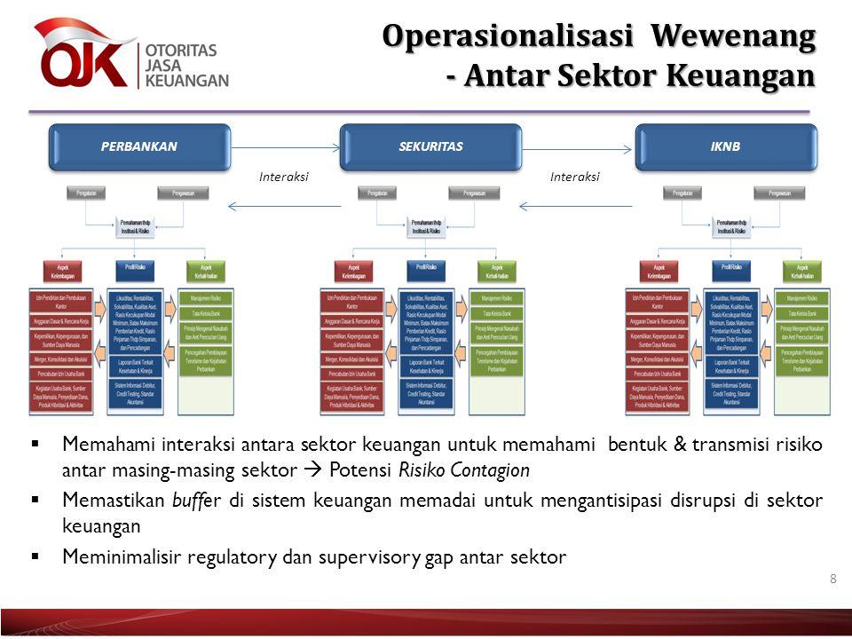 8 Operasionalisasi Wewenang - Antar Sektor Keuangan PERBANKANSEKURITASIKNB Interaksi  Memahami interaksi antara sektor keuangan untuk memahami bentuk