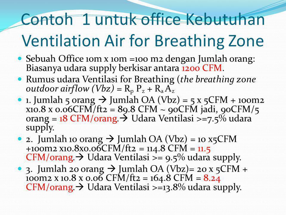 Contoh 1 untuk office Kebutuhan Ventilation Air for Breathing Zone  Sebuah Office 10m x 10m =100 m2 dengan Jumlah orang: Biasanya udara supply berkis