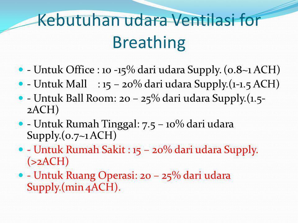 Kebutuhan udara Ventilasi for Breathing  - Untuk Office : 10 -15% dari udara Supply. (0.8~1 ACH)  - Untuk Mall : 15 – 20% dari udara Supply.(1-1.5 A