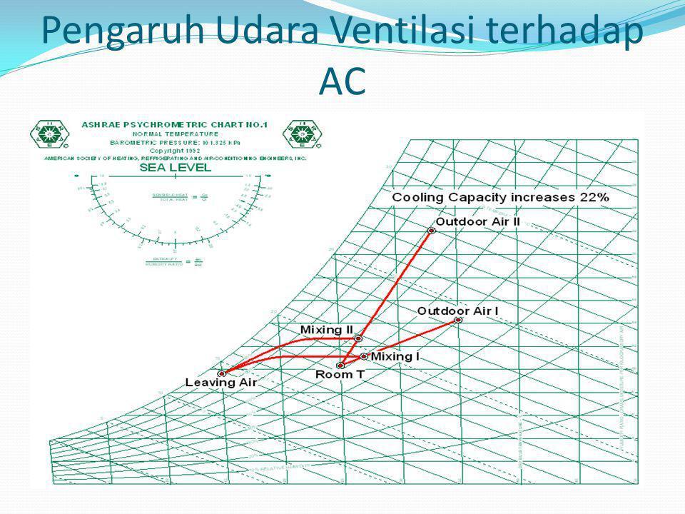Pengaruh Udara Ventilasi terhadap AC