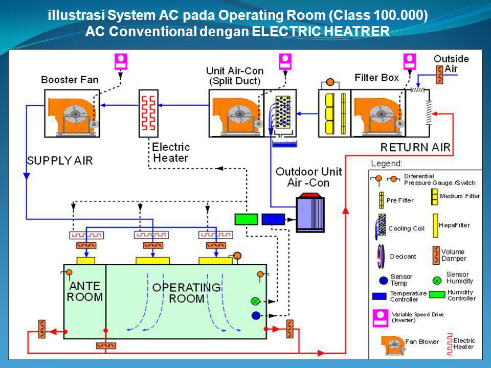 illustrasi System AC pada Operating Room (Class 100.000) AC Conventional dengan ELECTRIC HEATRER