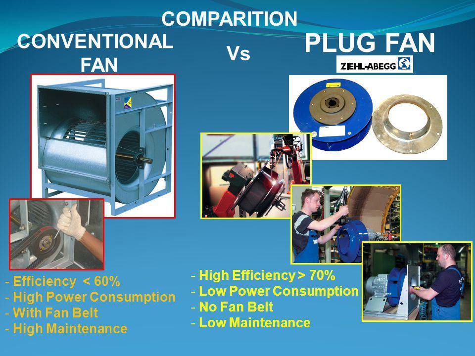 COMPARITION - High Efficiency > 70% - Low Power Consumption - No Fan Belt - Low Maintenance PLUG FAN CONVENTIONAL FAN Vs - Efficiency < 60% - High Pow