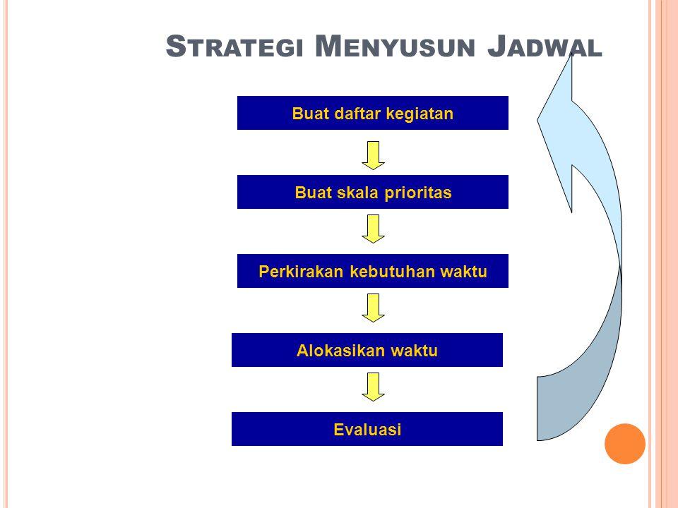 S TRATEGI M ENYUSUN J ADWAL Buat daftar kegiatan Alokasikan waktu Evaluasi Buat skala prioritas Perkirakan kebutuhan waktu
