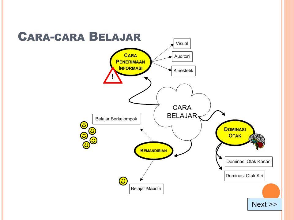 C ARA - CARA B ELAJAR Next >>