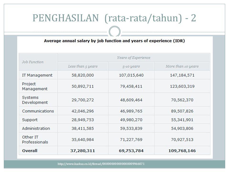 PENGHASILAN (rata-rata/tahun) - 2 http://www.kaskus.co.id/thread/000000000000000009966071
