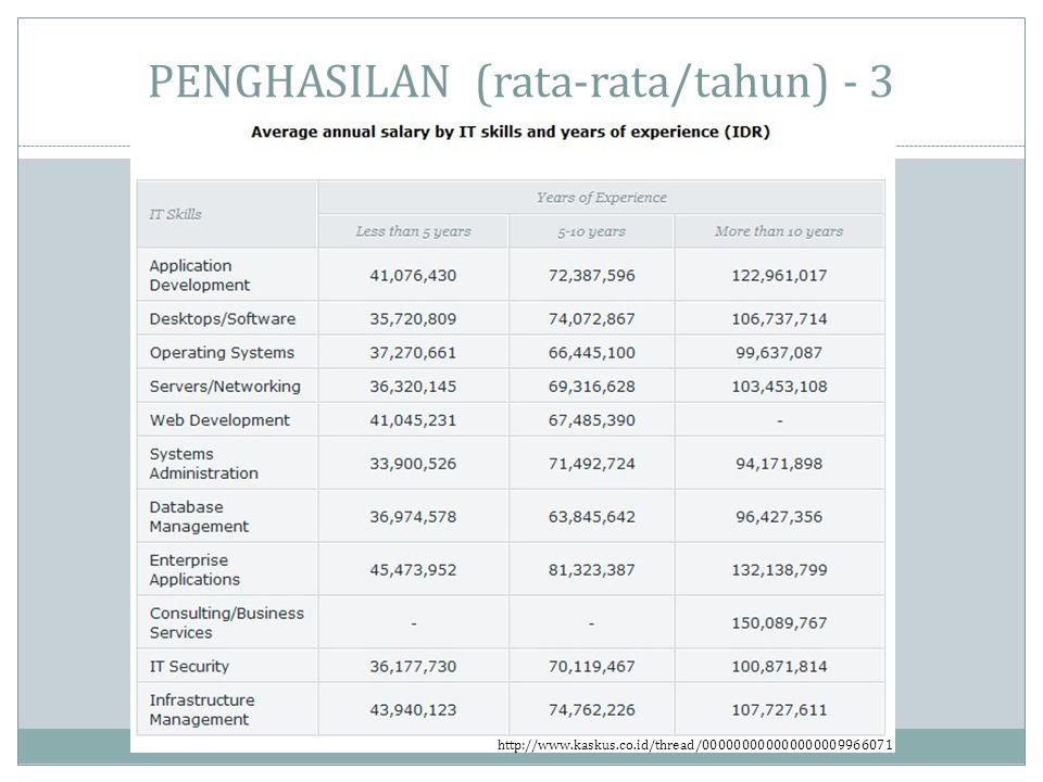 PENGHASILAN (rata-rata/tahun) - 3 http://www.kaskus.co.id/thread/000000000000000009966071