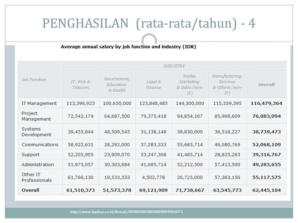 PENGHASILAN (rata-rata/tahun) - 4 http://www.kaskus.co.id/thread/000000000000000009966071