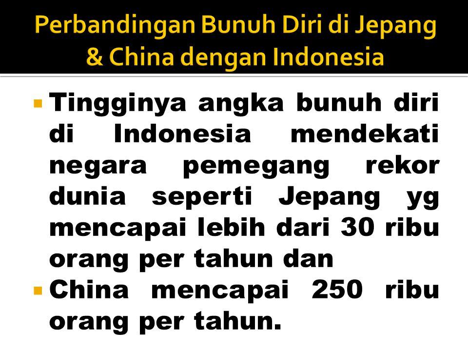  Tingginya angka bunuh diri di Indonesia mendekati negara pemegang rekor dunia seperti Jepang yg mencapai lebih dari 30 ribu orang per tahun dan  Ch