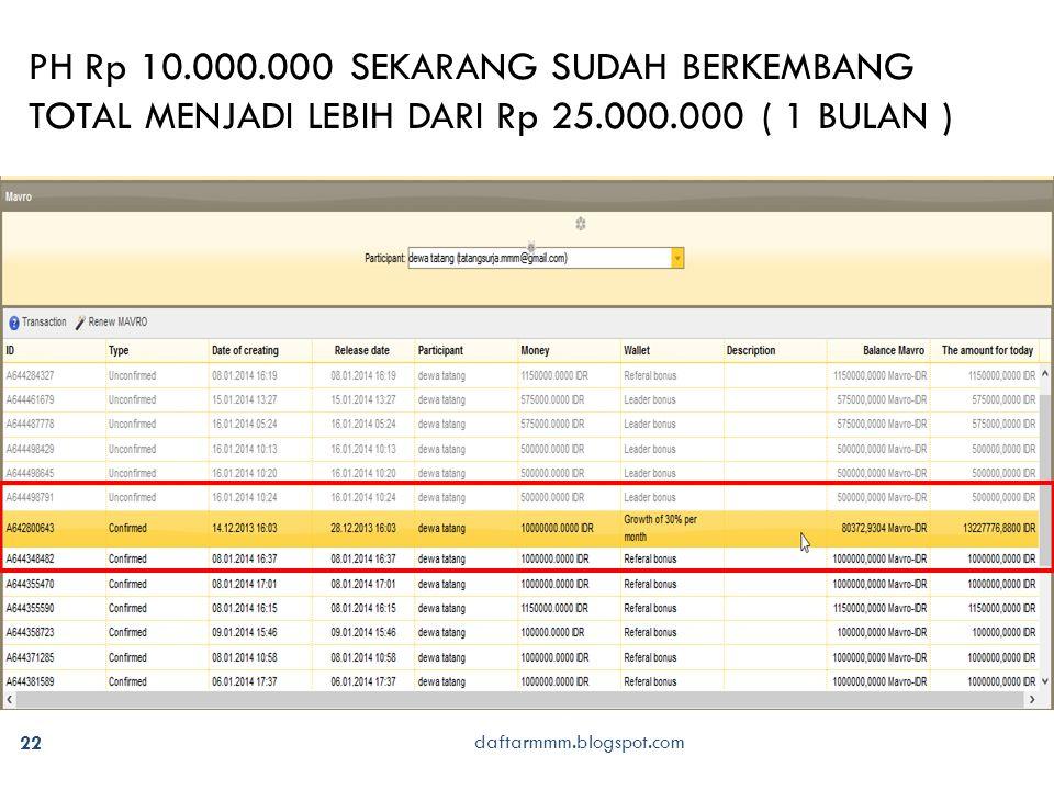 daftarmmm.blogspot.com 22 PH Rp 10.000.000 SEKARANG SUDAH BERKEMBANG TOTAL MENJADI LEBIH DARI Rp 25.000.000 ( 1 BULAN )