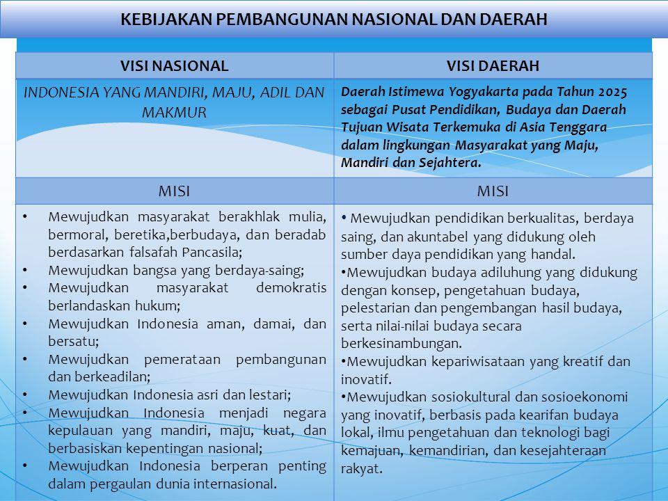 VISI NASIONALVISI DAERAH INDONESIA YANG MANDIRI, MAJU, ADIL DAN MAKMUR Daerah Istimewa Yogyakarta pada Tahun 2025 sebagai Pusat Pendidikan, Budaya dan Daerah Tujuan Wisata Terkemuka di Asia Tenggara dalam lingkungan Masyarakat yang Maju, Mandiri dan Sejahtera.
