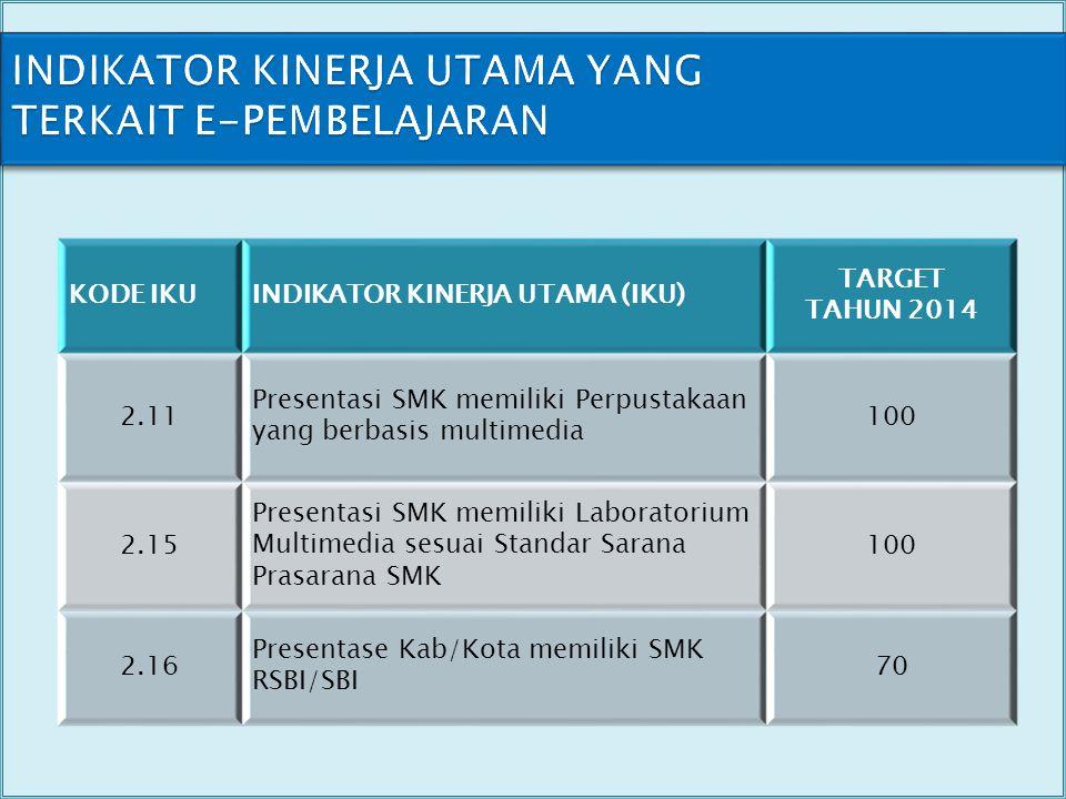 INDIKATOR KINERJA KUNCI YANG TERKAIT E-PEMBELAJARAN KODEINDIKATOR KINERJA KUNCI (IKK) TARGET TAHUN 2014 2.11 Presentasi SMK memiliki Perpustakaan yang berbasis multimedia 100 2.1.17 Presentase Kab/Kota memiliki minimal 1 (satu) SMK RSBI/SBI 100 2.1.18 Presentasi SMK RSBI/SBI memiliki minimal 1 kompetensi keahlian diakreditasi oleh institusi kejuruan dari negara maju atau lembaga internasional 100 2.1.19 Presentase SMK menerapkan pembelajaran berpusat pada peserta didik yang kontekstual berbasis TIK 100 2.1.20 Presentasi SMK memiliki Laboratorium Multimedia sesuai Standar Sarana Prasarana SMK 100