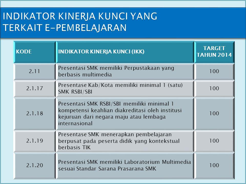 INDIKATOR KINERJA KUNCI YANG TERKAIT E-PEMBELAJARAN KODEINDIKATOR KINERJA KUNCI (IKK) TARGET TAHUN 2014 2.11 Presentasi SMK memiliki Perpustakaan yang