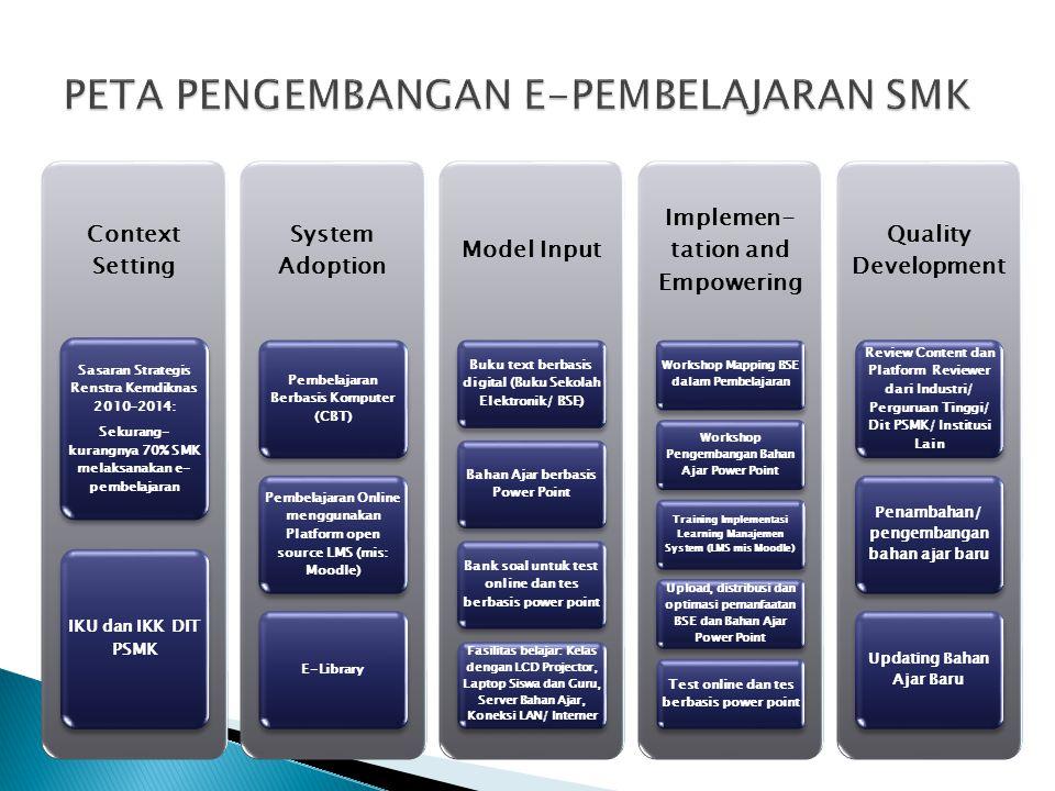 Context Setting Sasaran Strategis Renstra Kemdiknas 2010-2014: Sekurang- kurangnya 70% SMK melaksanakan e- pembelajaran IKU dan IKK DIT PSMK System Ad