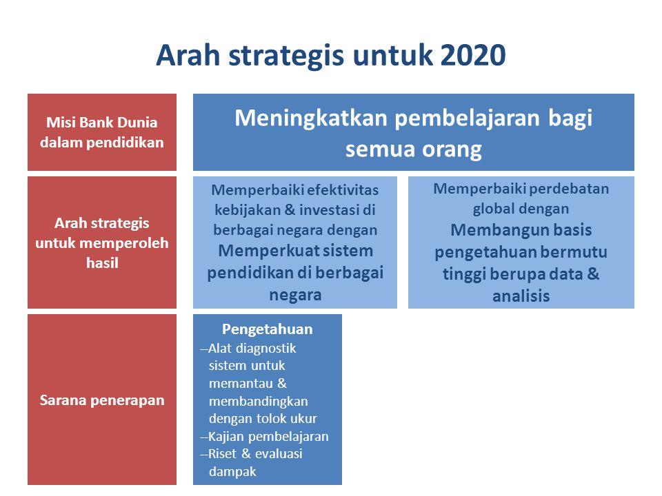 Arah strategis untuk 2020 Misi Bank Dunia dalam pendidikan Tujuan umum pendidikan pada tingkat negara Arah strategis untuk memperoleh hasil Sarana penerapan Meningkatkan pembelajaran bagi semua orang Memperbaiki perdebatan global dengan Membangun basis pengetahuan bermutu tinggi berupa data & analisis Memperbaiki efektivitas kebijakan & investasi di berbagai negara dengan Memperkuat sistem pendidikan di berbagai negara Pengetahuan --Alat diagnostik sistem untuk memantau & membandingkan dengan tolok ukur --Kajian pembelajaran --Riset & evaluasi dampak
