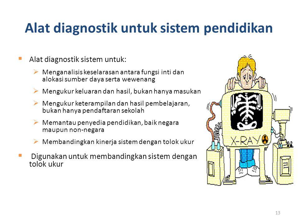 Alat diagnostik untuk sistem pendidikan  Alat diagnostik sistem untuk:  Menganalisis keselarasan antara fungsi inti dan alokasi sumber daya serta we