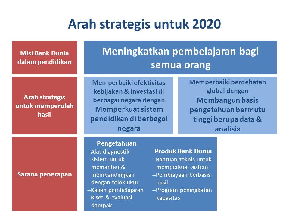 Arah strategis untuk 2020 Misi Bank Dunia dalam pendidikan Tujuan umum pendidikan pada tingkat negara Arah strategis untuk memperoleh hasil Sarana penerapan Meningkatkan pembelajaran bagi semua orang Memperbaiki perdebatan global dengan Membangun basis pengetahuan bermutu tinggi berupa data & analisis Memperbaiki efektivitas kebijakan & investasi di berbagai negara dengan Memperkuat sistem pendidikan di berbagai negara Produk Bank Dunia --Bantuan teknis untuk memperkuat sistem --Pembiayaan berbasis hasil --Program peningkatan kapasitas Pengetahuan --Alat diagnostik sistem untuk memantau & membandingkan dengan tolok ukur --Kajian pembelajaran --Riset & evaluasi dampak