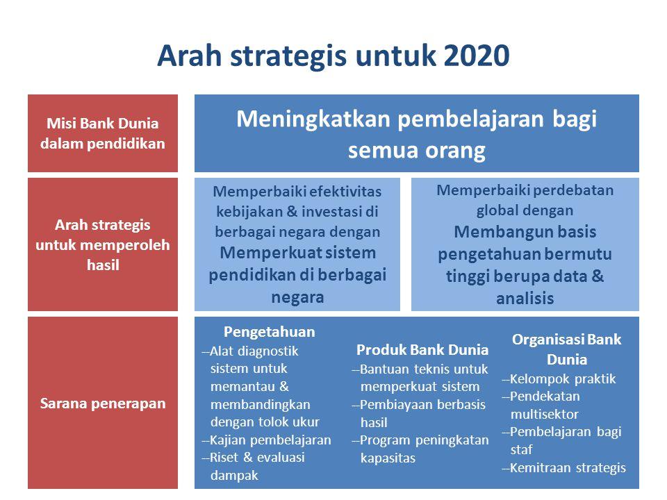 Arah strategis untuk 2020 Misi Bank Dunia dalam pendidikan Tujuan umum pendidikan pada tingkat negara Arah strategis untuk memperoleh hasil Sarana penerapan Meningkatkan pembelajaran bagi semua orang Memperbaiki perdebatan global dengan Membangun basis pengetahuan bermutu tinggi berupa data & analisis Memperbaiki efektivitas kebijakan & investasi di berbagai negara dengan Memperkuat sistem pendidikan di berbagai negara Produk Bank Dunia --Bantuan teknis untuk memperkuat sistem --Pembiayaan berbasis hasil --Program peningkatan kapasitas Pengetahuan --Alat diagnostik sistem untuk memantau & membandingkan dengan tolok ukur --Kajian pembelajaran --Riset & evaluasi dampak Organisasi Bank Dunia --Kelompok praktik --Pendekatan multisektor --Pembelajaran bagi staf --Kemitraan strategis