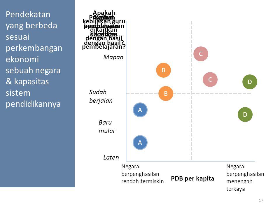 Kajian pembelajaran kapasitas PDB per kapita Pendekatan yang berbeda sesuai perkembangan ekonomi sebuah negara & kapasitas sistem pendidikannya 17 Map
