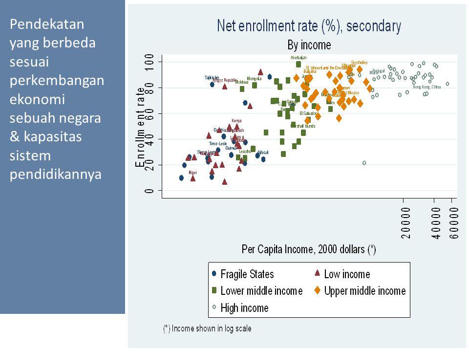 Pendekatan yang berbeda sesuai perkembangan ekonomi sebuah negara & kapasitas sistem pendidikannya 18