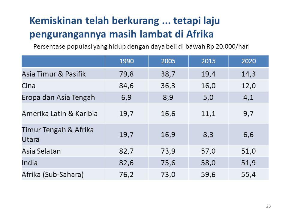 Persentase populasi yang hidup dengan daya beli di bawah Rp 20.000/hari 23 1990200520152020 Asia Timur & Pasifik79,838,719,414,3 Cina84,636,316,012,0