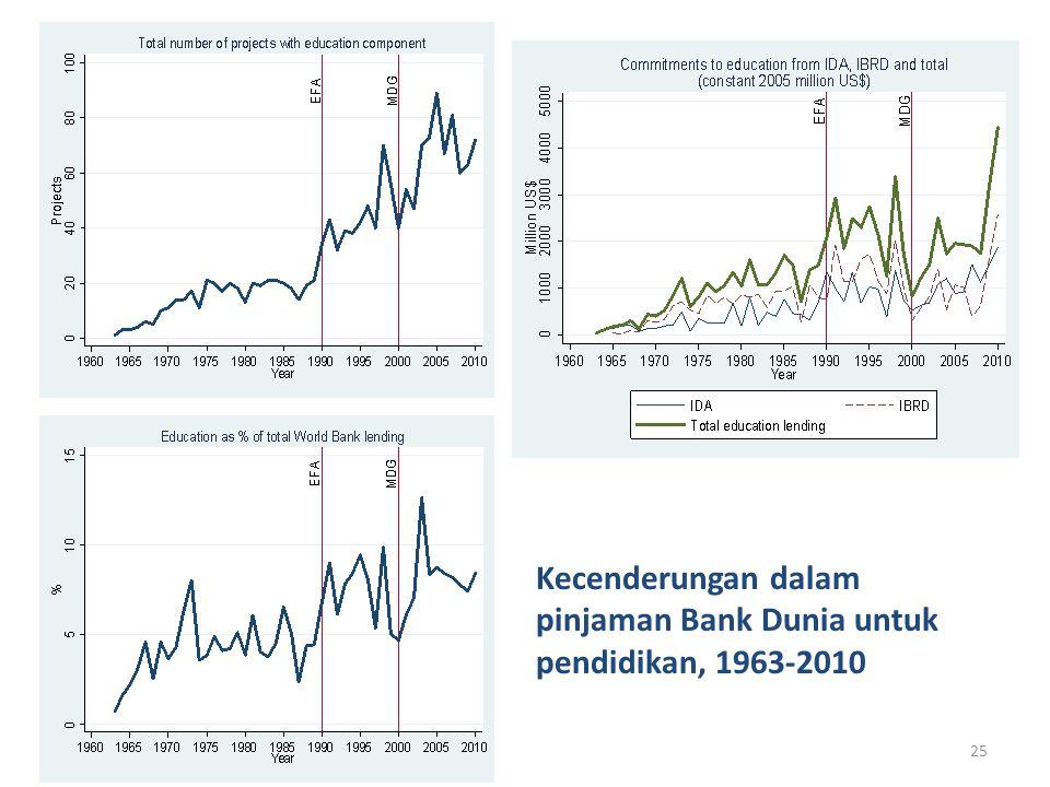 25 Kecenderungan dalam pinjaman Bank Dunia untuk pendidikan, 1963-2010