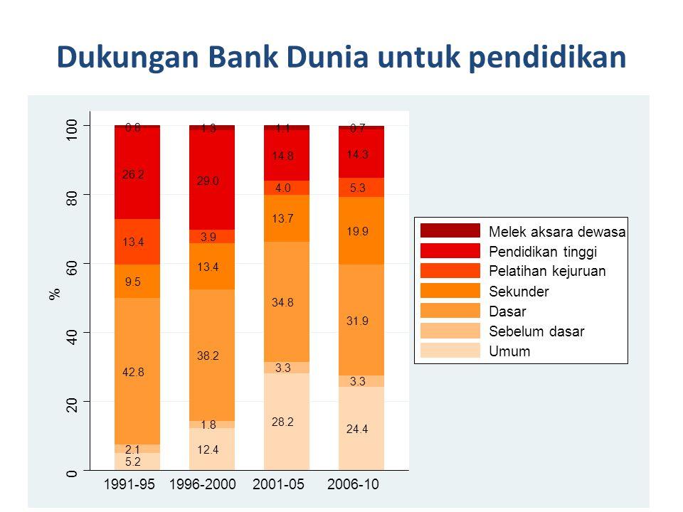 Dukungan Bank Dunia untuk pendidikan 26 5.2 2.1 42.8 9.5 13.4 26.2 0.8 12.4 1.8 38.2 13.4 3.9 29.0 1.3 28.2 3.3 34.8 13.7 4.0 14.8 1.1 24.4 3.3 31.9 19.9 5.3 14.3 0.7 0 20 40 60 80 100 % 1991-951996-20002001-052006-10 Melek aksara dewasa Pendidikan tinggi Pelatihan kejuruan Sekunder Dasar Sebelum dasar Umum