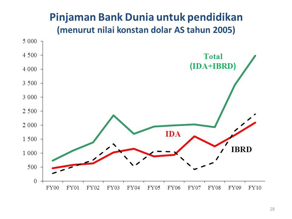 Pinjaman Bank Dunia untuk pendidikan (menurut nilai konstan dolar AS tahun 2005) 28