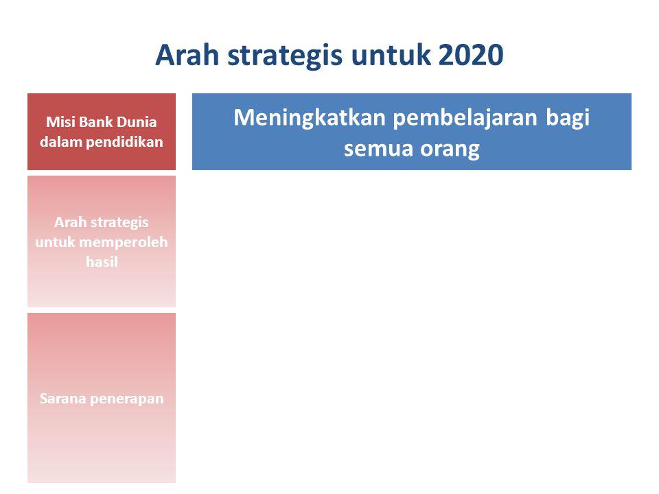 Arah strategis untuk 2020 Misi Bank Dunia dalam pendidikan Tujuan umum pendidikan pada tingkat negara Arah strategis untuk memperoleh hasil Sarana penerapan Meningkatkan pembelajaran bagi semua orang