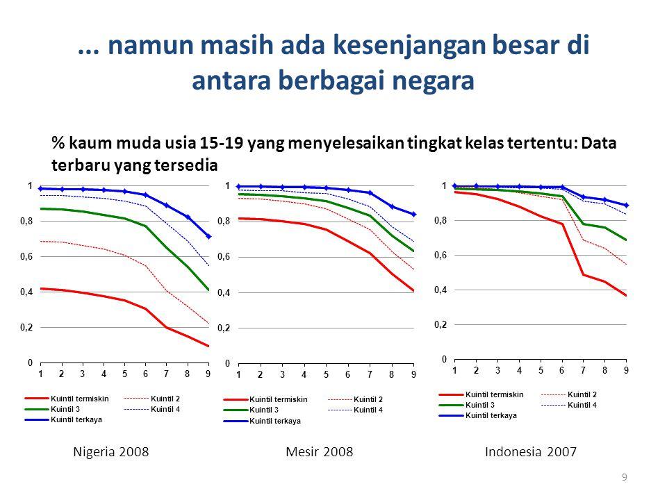 ... namun masih ada kesenjangan besar di antara berbagai negara 9 % kaum muda usia 15-19 yang menyelesaikan tingkat kelas tertentu: Data terbaru yang
