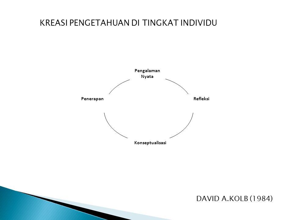 Pengalaman Nyata PenerapanRefleksi Konseptualisasi KREASI PENGETAHUAN DI TINGKAT INDIVIDU DAVID A.KOLB (1984)