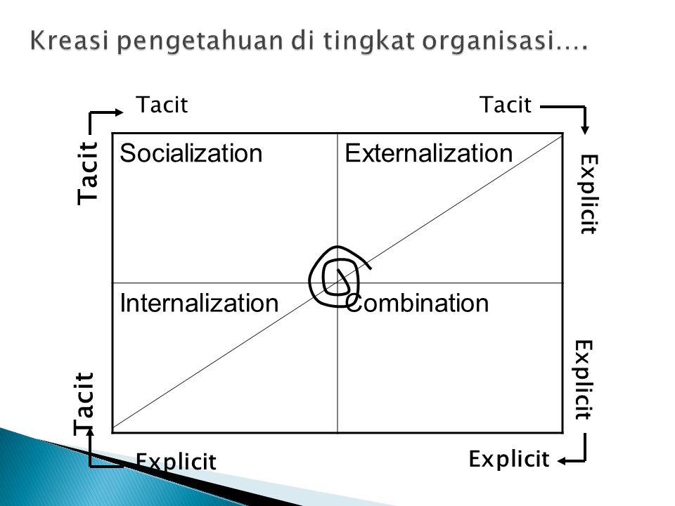 Socialization Externalization InternalizationCombination Tacit Explicit Tacit Explicit