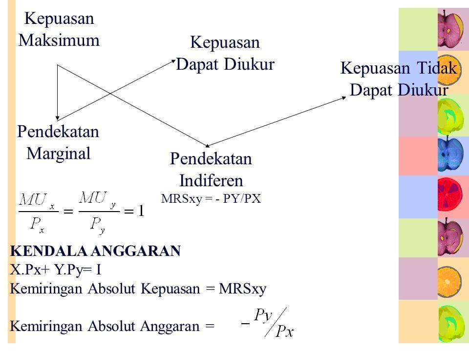 Kepuasan Maksimum Pendekatan Marginal Kepuasan Dapat Diukur Pendekatan Indiferen MRSxy = - PY/PX Kepuasan Tidak Dapat Diukur KENDALA ANGGARAN X.Px+ Y.