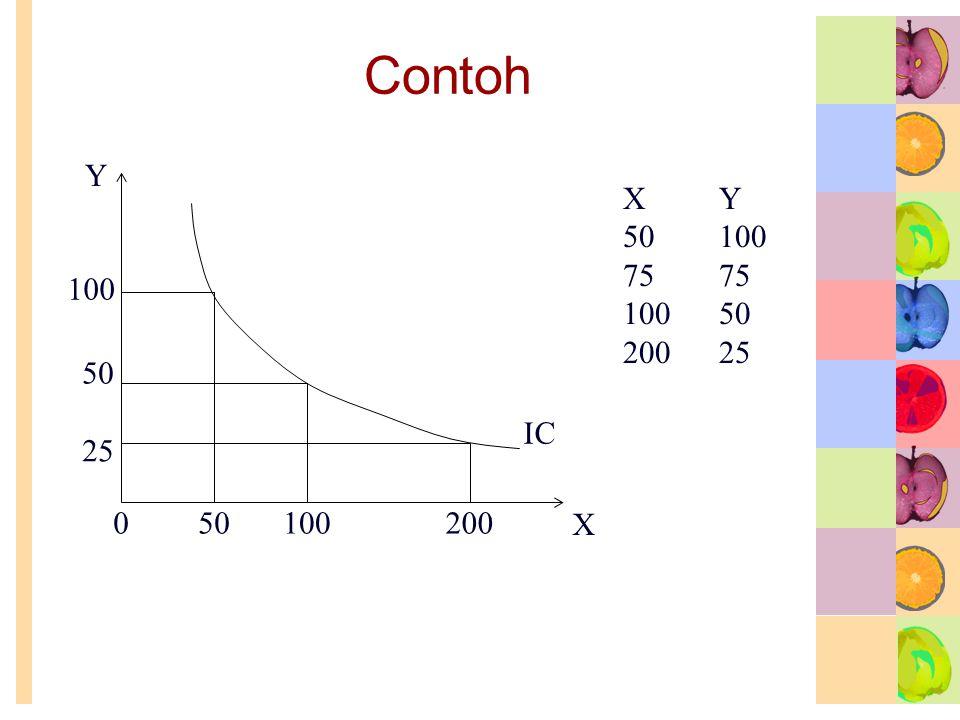 Contoh IC 200100500 25 100 XY 5010075 10050 20025 Y X